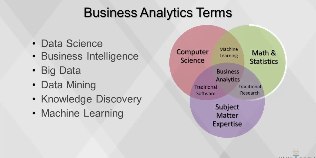 Learn Business Analytics – Best Job 21st Century