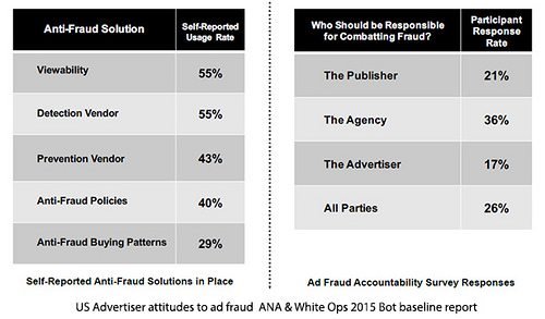 Mobile ad fraud: how agencies and advertisers can spot, combat and kill it